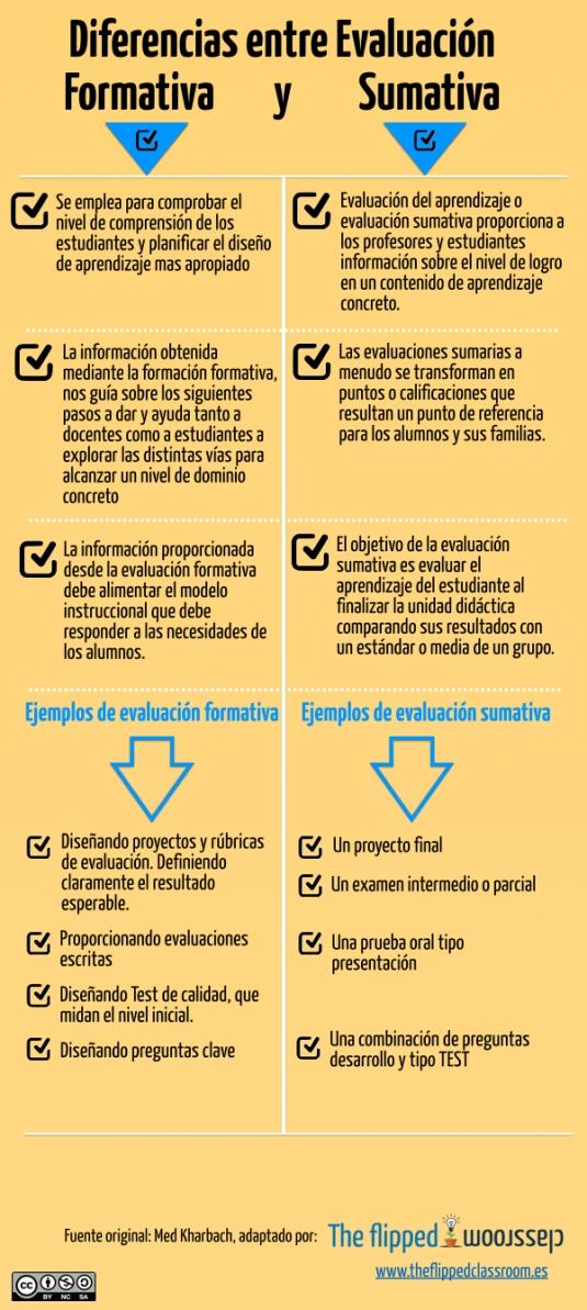 Diferencias entre evaluación formativa y sumativa