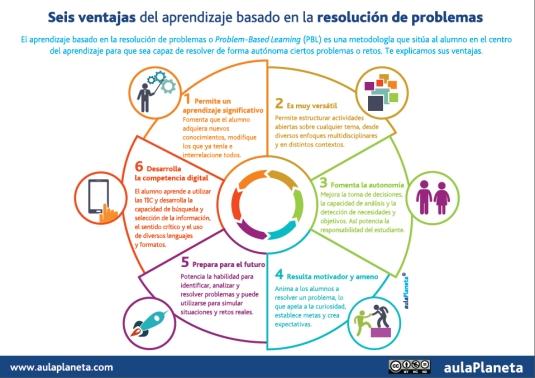 6 ventajas del aprendizaje basado en Resolución de Problemas