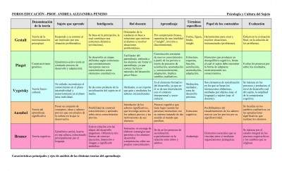 Cuadro-comparativo-de-las-teorías-de-aprendizaje-400x243