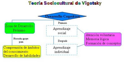 Image result for lev vigotsky: interaccion social